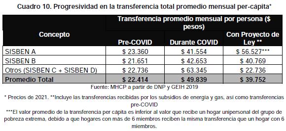 tabla de datos de transferencia mensual por persona