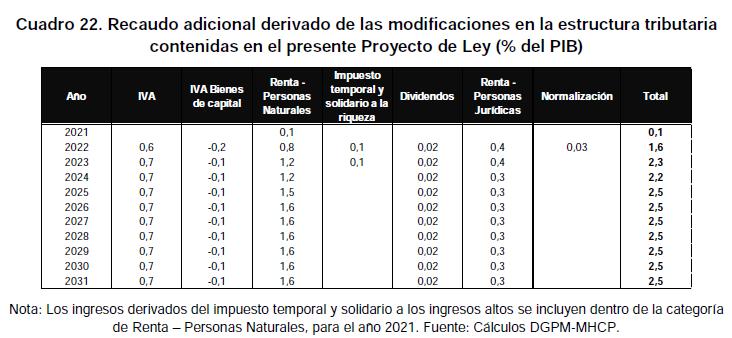cuadro donde se evidencia el recaudo adicional derivado de las modificaciones en la estructura tributaria