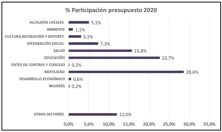 tabla de porcentaje de participación presupuesto 2020