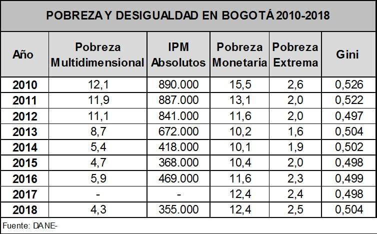 tabla pobreza y desiguldad en Bogotá 2010 - 2018